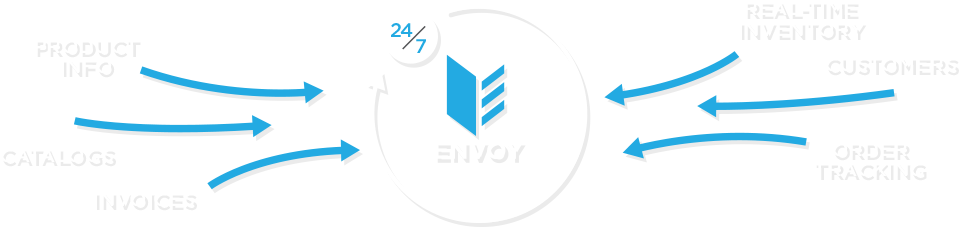 Envoy Increases Visibility